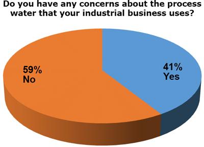 Industrial Process Water Concerns