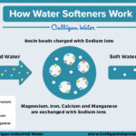 Water Treatment Terms: How Water Softeners Work Infographic