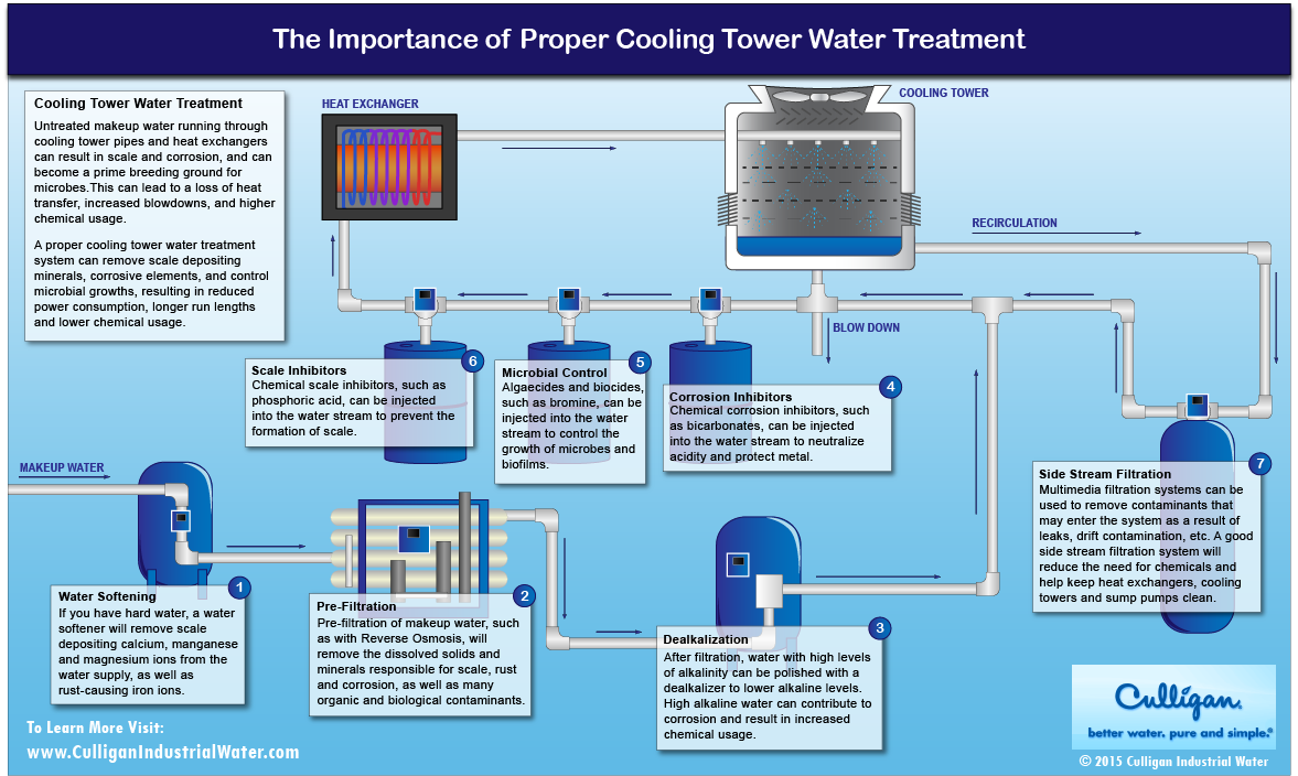 Proper Cooling Tower Water Treatment